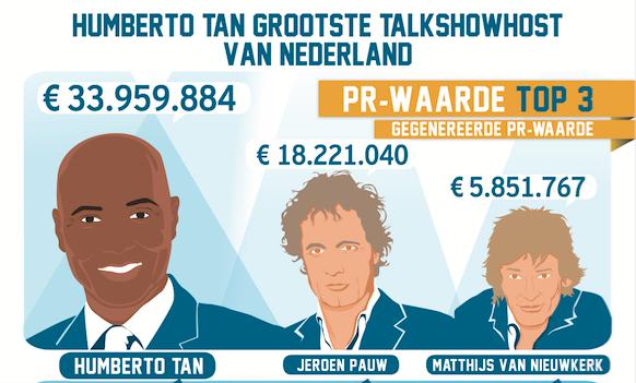 Humberto Tan grootste talkshowhost van Nederland